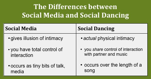 Diff btwn media and dancing